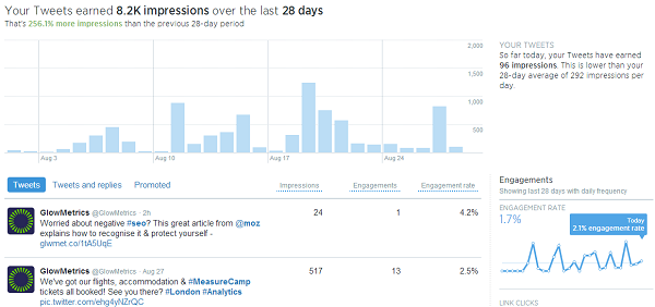 Twitter Analytics now available to everyone!