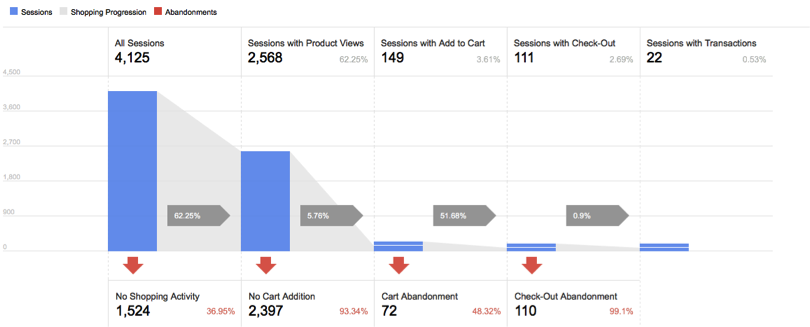 Why Google Analytics users should move to Enhanced Ecommerce
