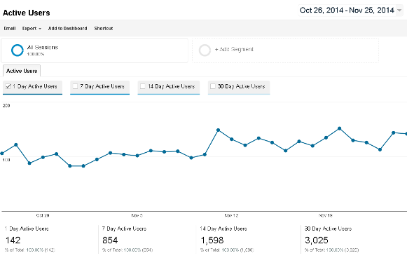 Active Users (Beta) – New Google Analytics Report!