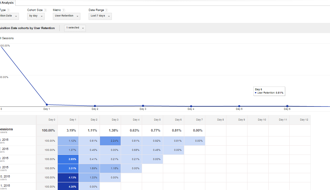 Cohort Analysis (Beta) – Another new Google Analytics report!