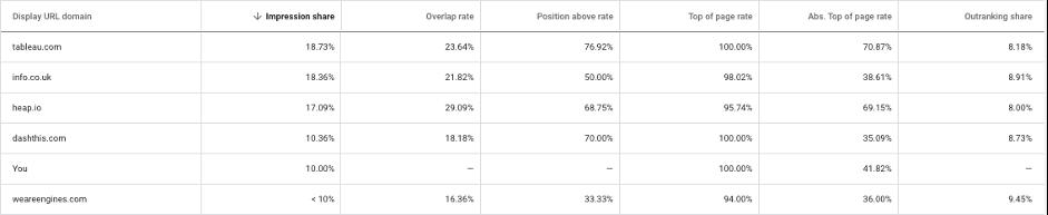 Auction Insights Report Metrics