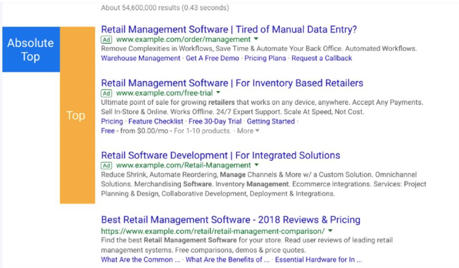 Absolute Top Metrics Google Ads