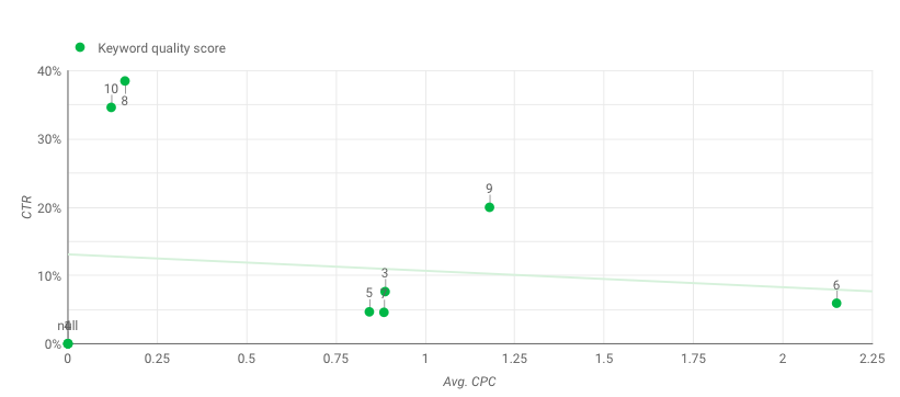 Scatter Graphs for Quality Score