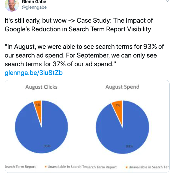 Search Terms Report Ad Spend