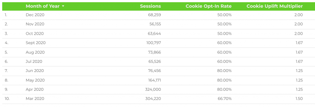 Cookie Multiplier Calculated Using Your Opt-In Rate