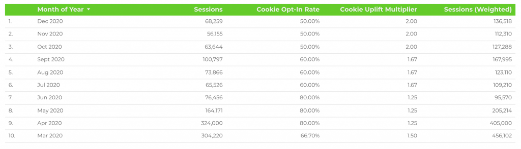 Weighted Sessions Calculated Using Your Existing Data and a Multiplier