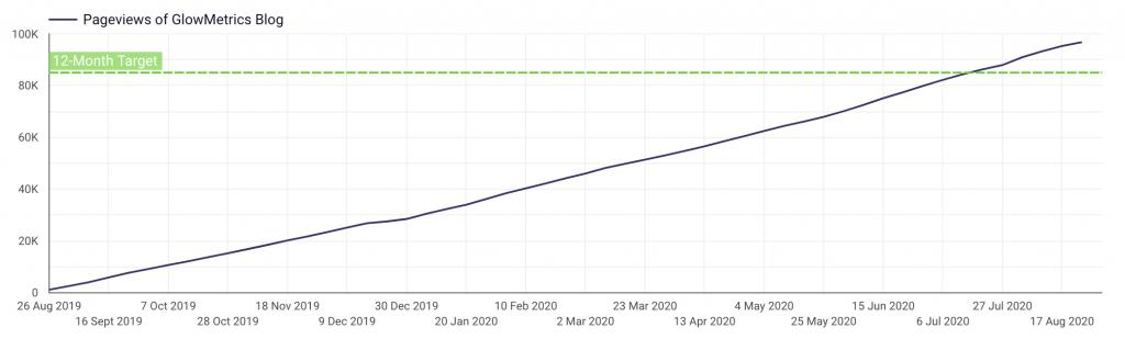 Annual Target Value in Data Studio