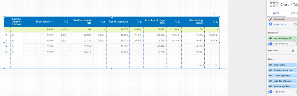 Auction Insights Competitors Data Studio