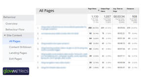 All Pages _Google Analytics